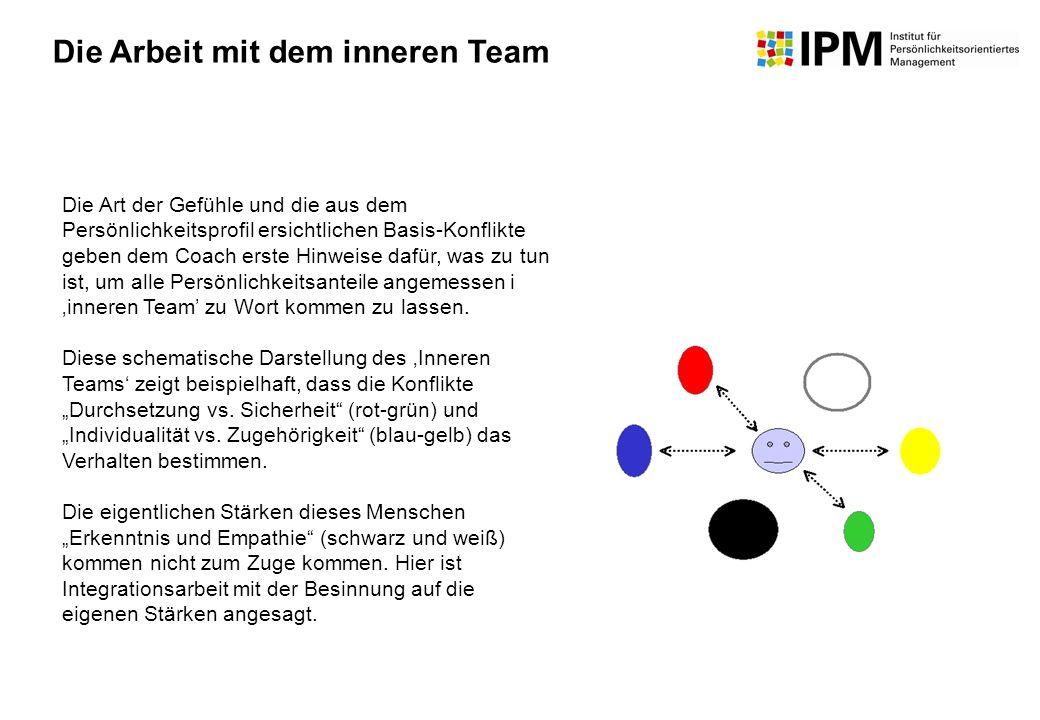 Die Arbeit mit dem inneren Team