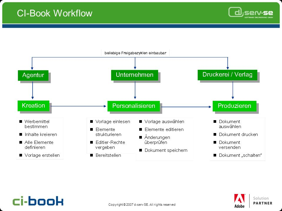 CI-Book Workflow Copyright © 2007 d-serv SE. All rights reserved