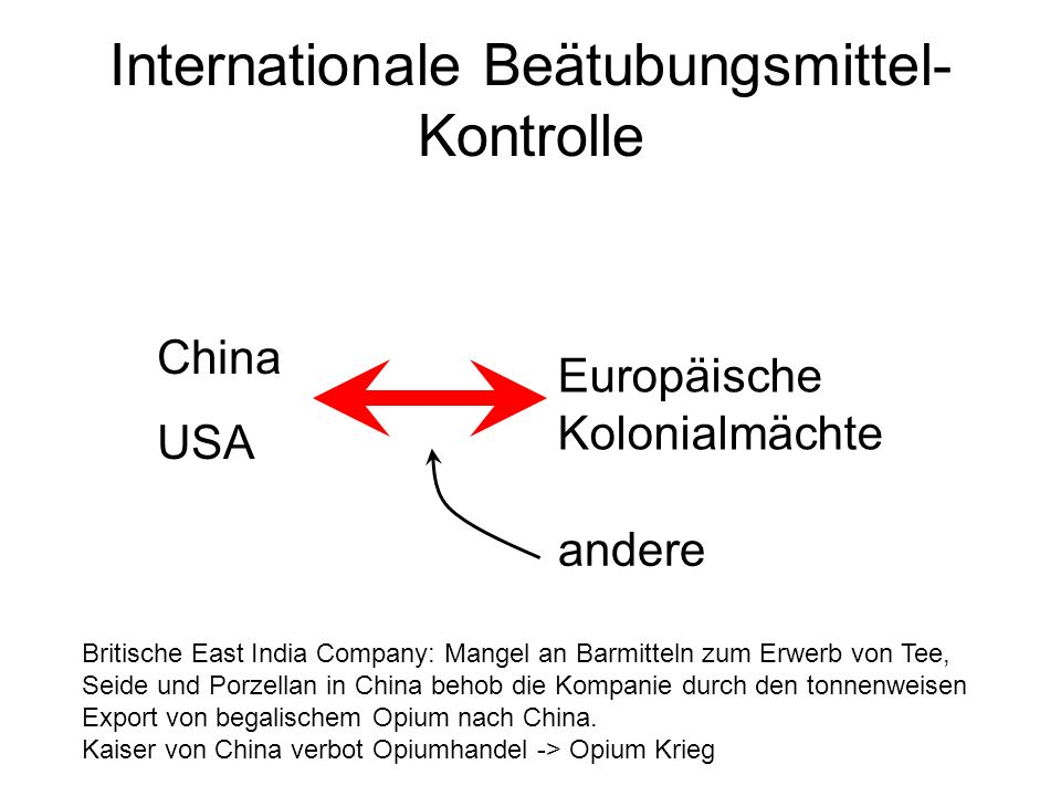 Internationale Beätubungsmittel-Kontrolle