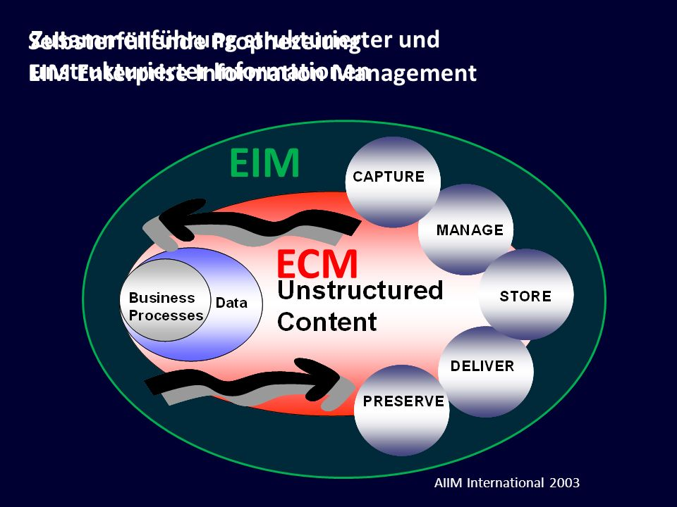 EIM ECM Selbsterfüllende Prophezeiung