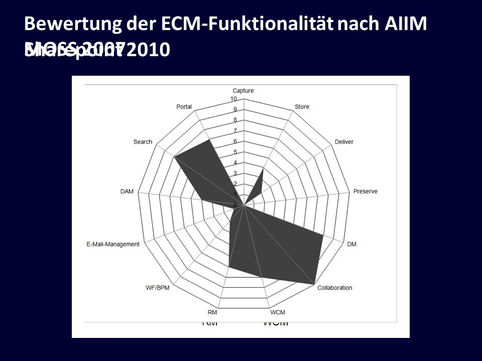 Bewertung der ECM-Funktionalität nach AIIM