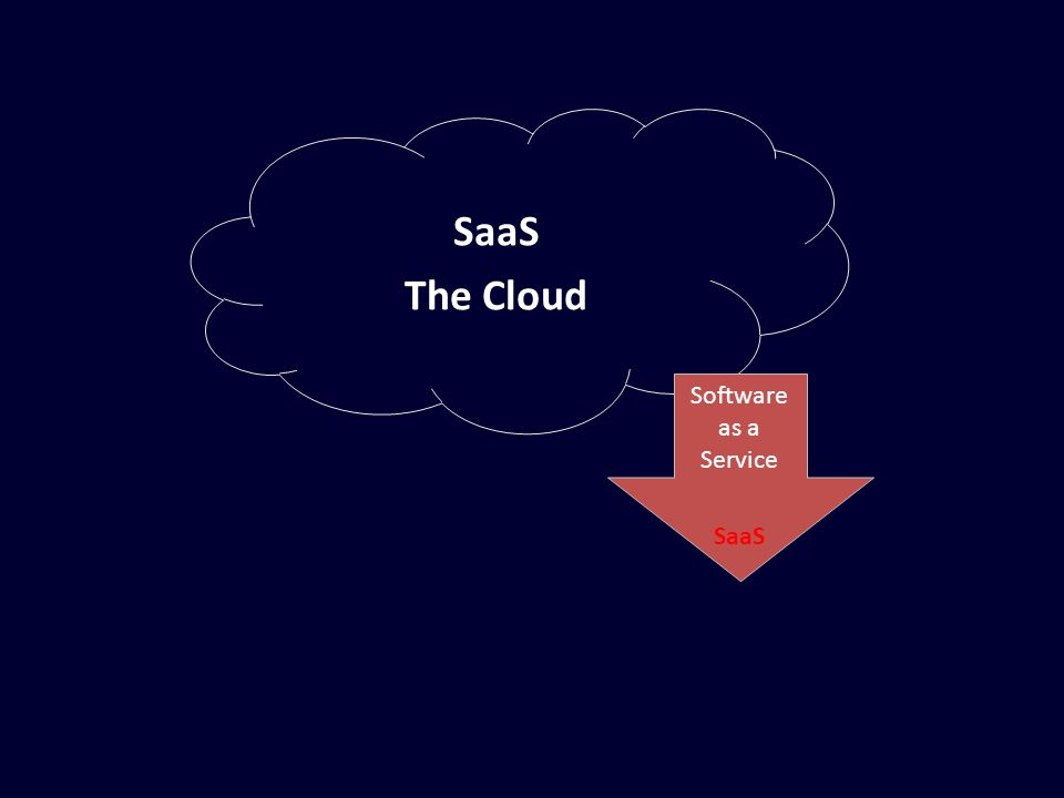 SaaS The Cloud Software as a Service SaaS