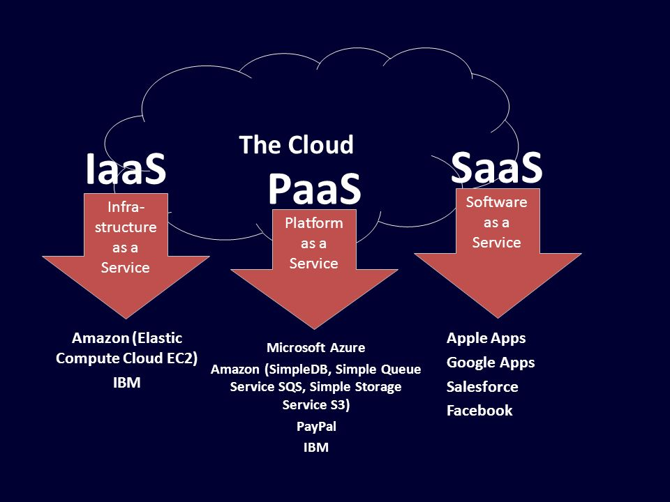 IaaS SaaS PaaS The Cloud Software as a Service