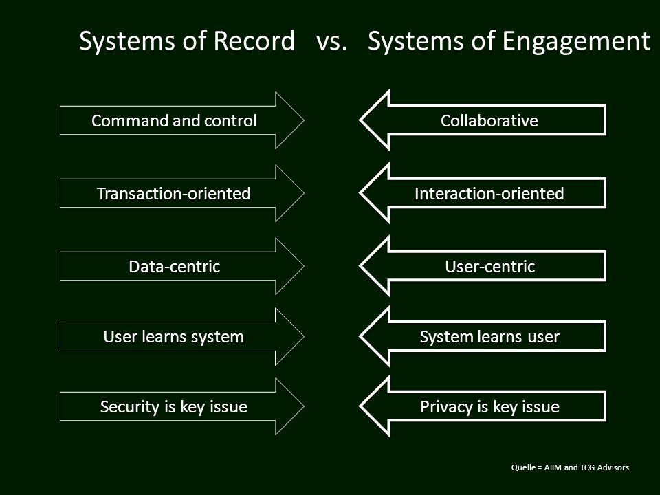 Systems of Record vs. Systems of Engagement