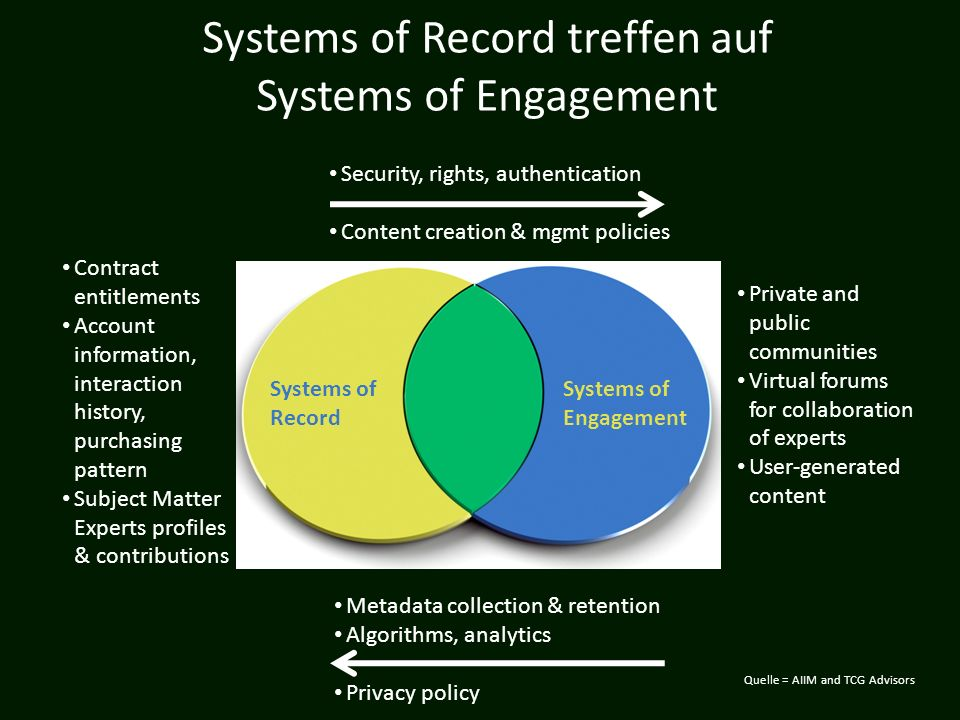 Systems of Record treffen auf Systems of Engagement