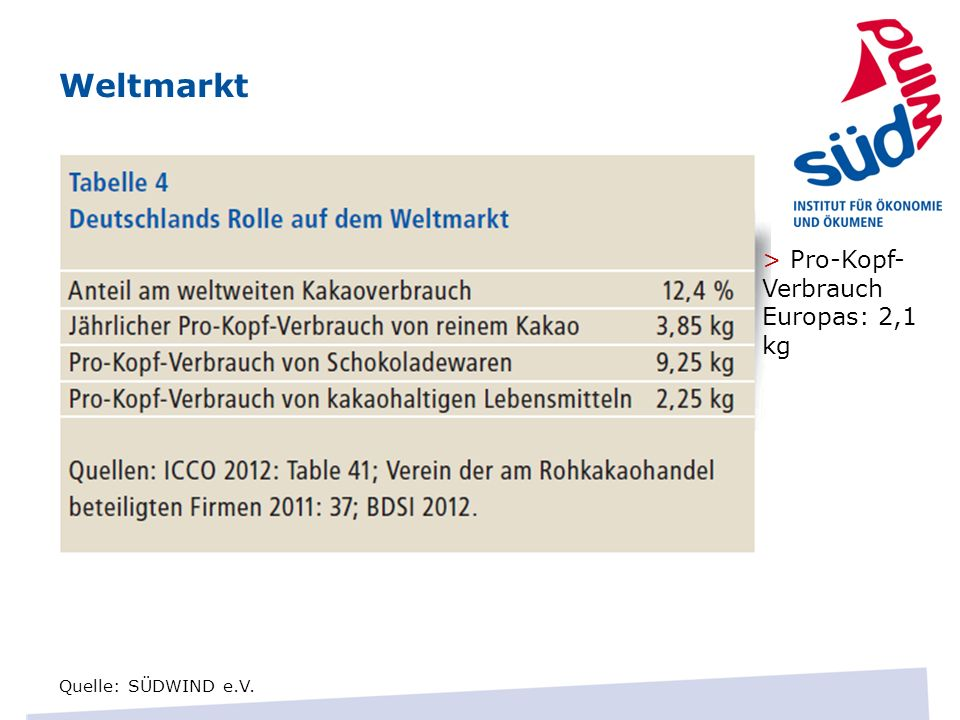 Weltmarkt> Pro-Kopf-Verbrauch Europas: 2,1 kg.
