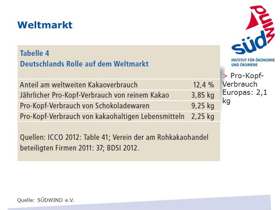 Weltmarkt > Pro-Kopf-Verbrauch Europas: 2,1 kg.