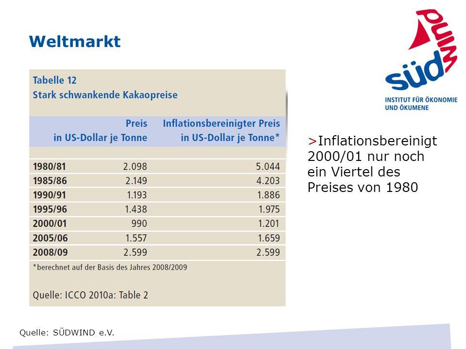 Weltmarkt>Inflationsbereinigt 2000/01 nur noch ein Viertel des Preises von 1980.
