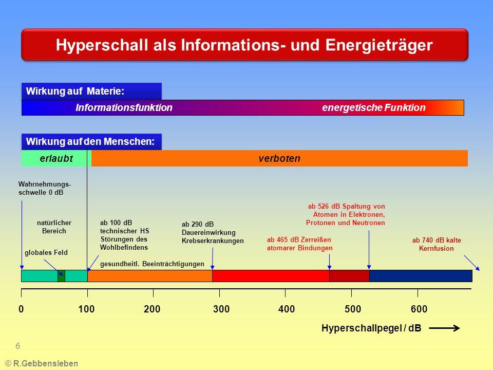 Hyperschall als Informations- und Energieträger