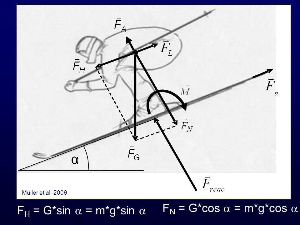 Müller et al. 2009 FN = G*cos a = m*g*cos a FH = G*sin a = m*g*sin a
