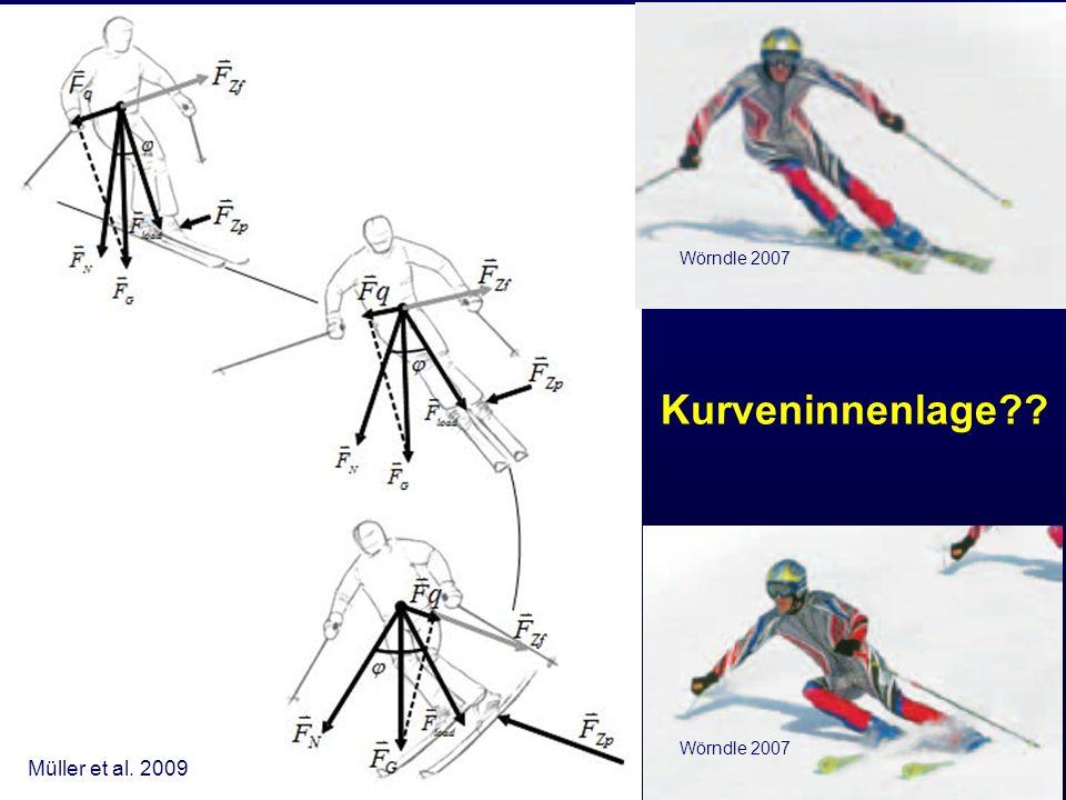 Wörndle 2007 Kurveninnenlage Wörndle 2007 Müller et al. 2009