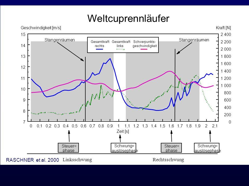 Weltcuprennläufer Linksschwung Rechtsschwung RASCHNER et al. 2000