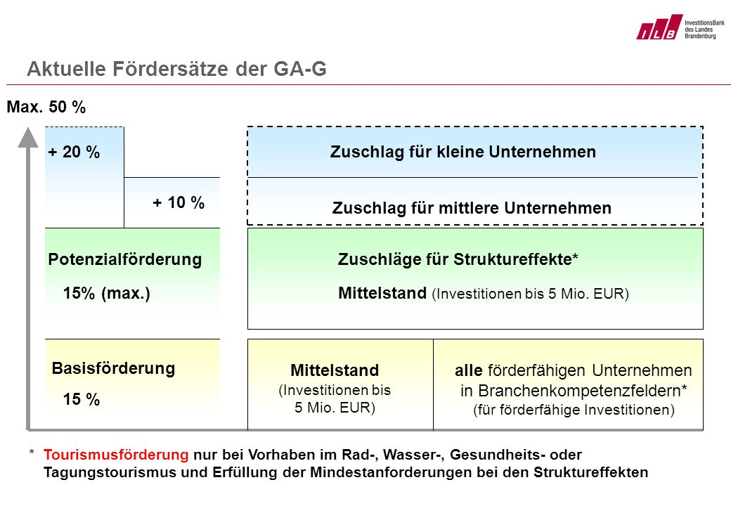 Aktuelle Fördersätze der GA-G