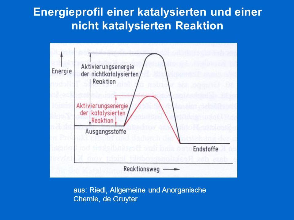 Energieprofil einer katalysierten und einer nicht katalysierten Reaktion
