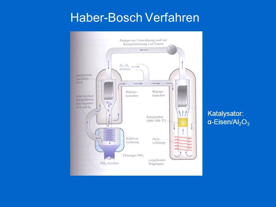 Haber-Bosch Verfahren