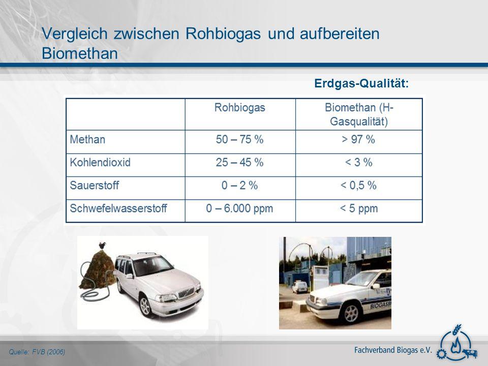 Vergleich zwischen Rohbiogas und aufbereiten Biomethan