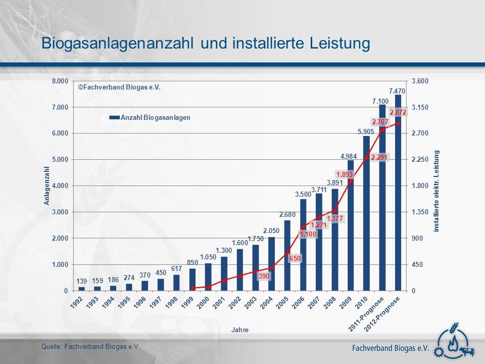 Biogasanlagenanzahl und installierte Leistung