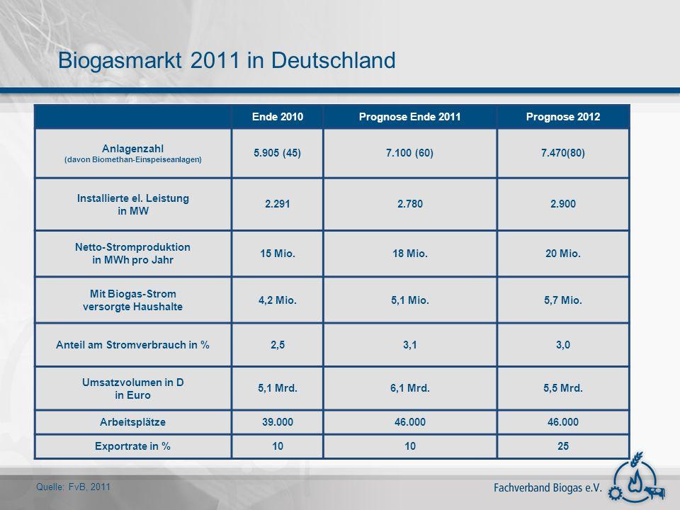 Biogasmarkt 2011 in Deutschland
