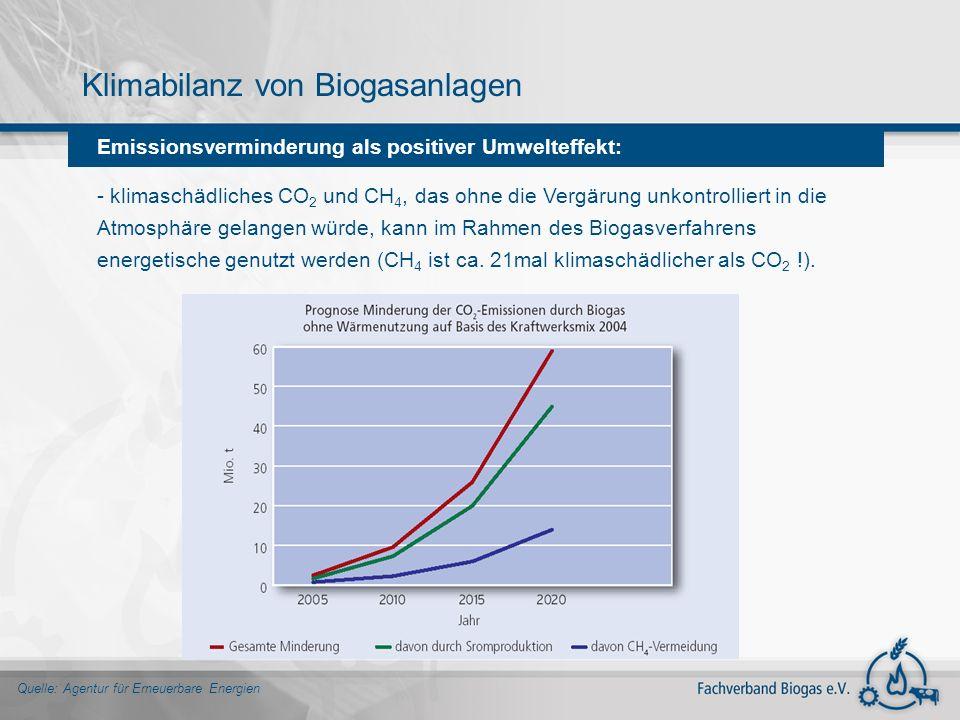 Klimabilanz von Biogasanlagen