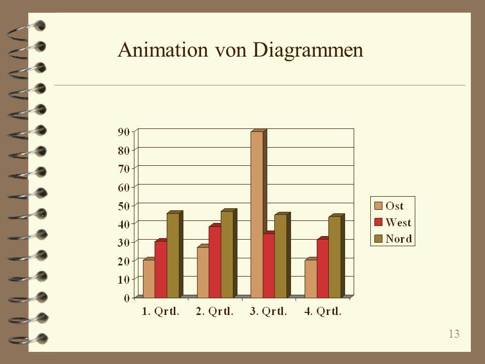 Animation von Diagrammen