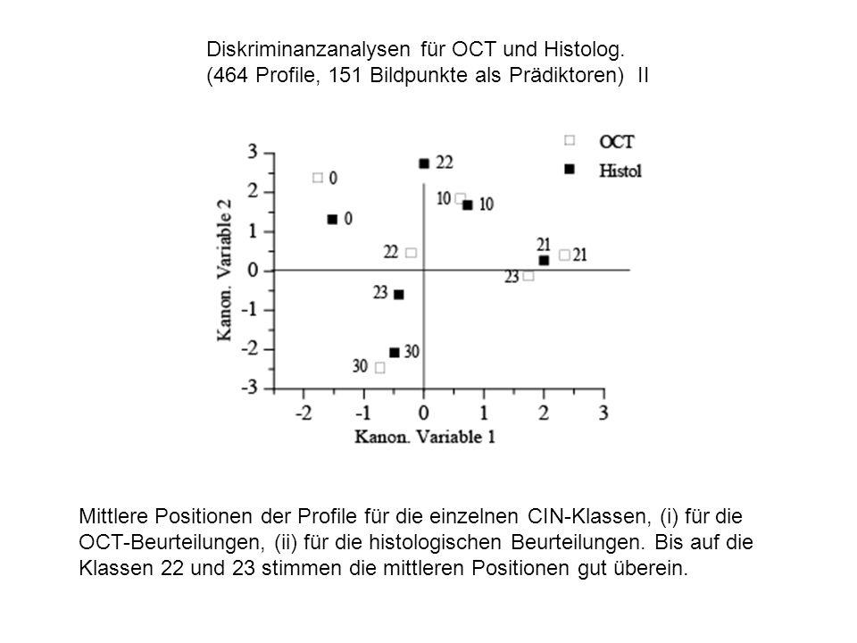 Diskriminanzanalysen für OCT und Histolog.