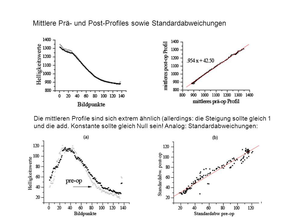 Mittlere Prä- und Post-Profiles sowie Standardabweichungen