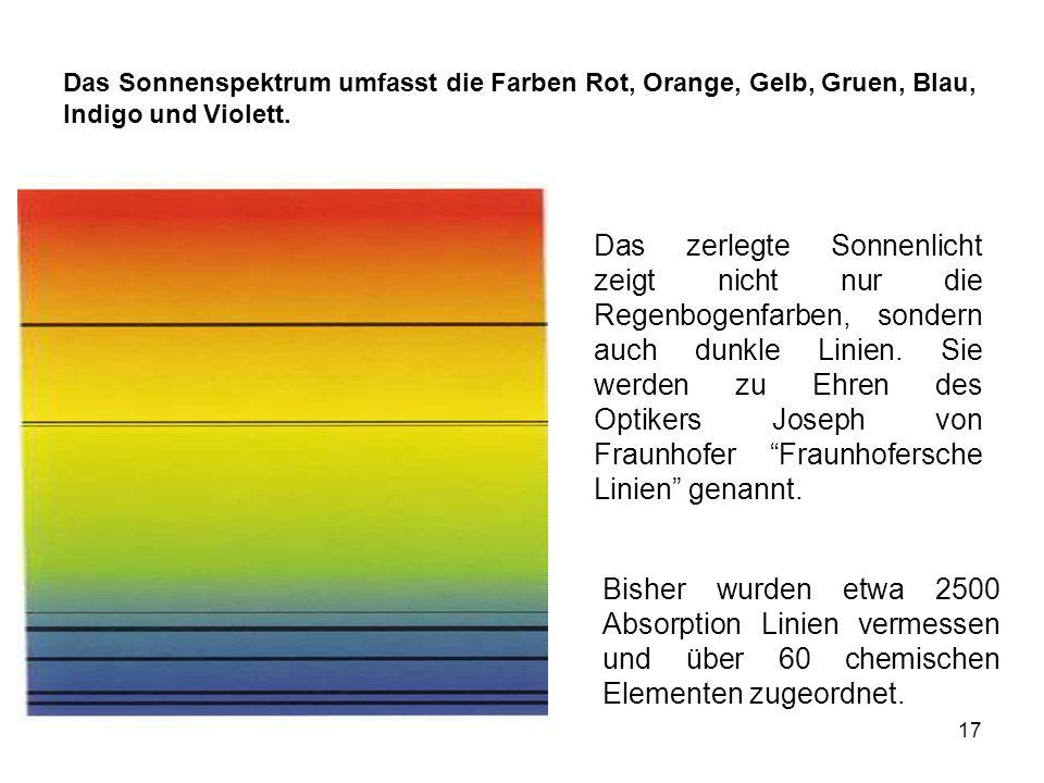 Das Sonnenspektrum umfasst die Farben Rot, Orange, Gelb, Gruen, Blau,
