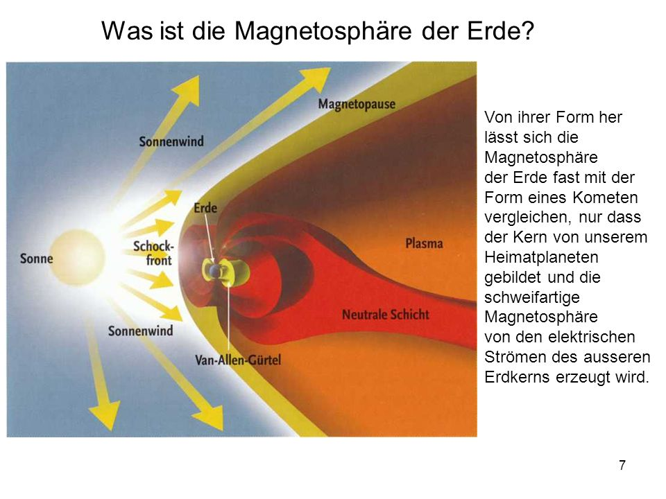 Was ist die Magnetosphäre der Erde