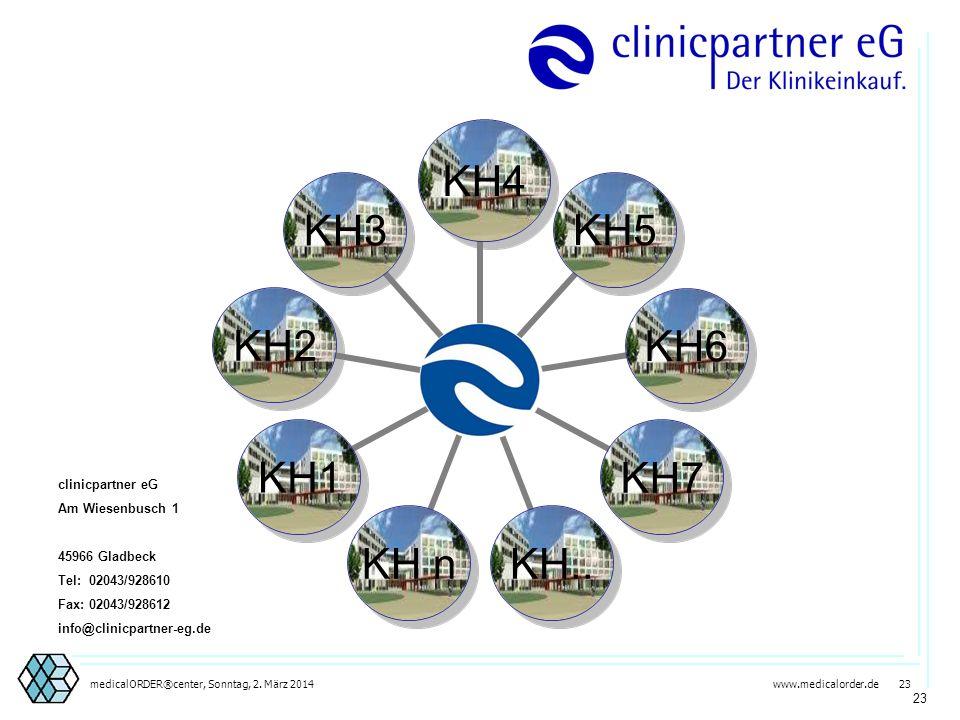 23 clinicpartner eG Am Wiesenbusch 1 45966 Gladbeck Tel: 02043/928610