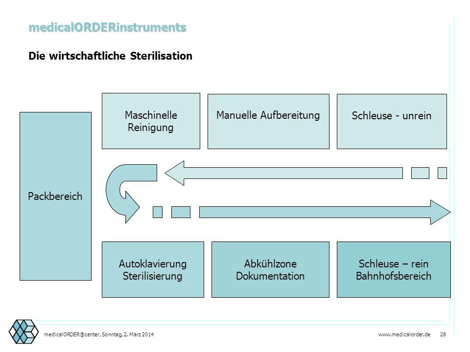 medicalORDERinstruments
