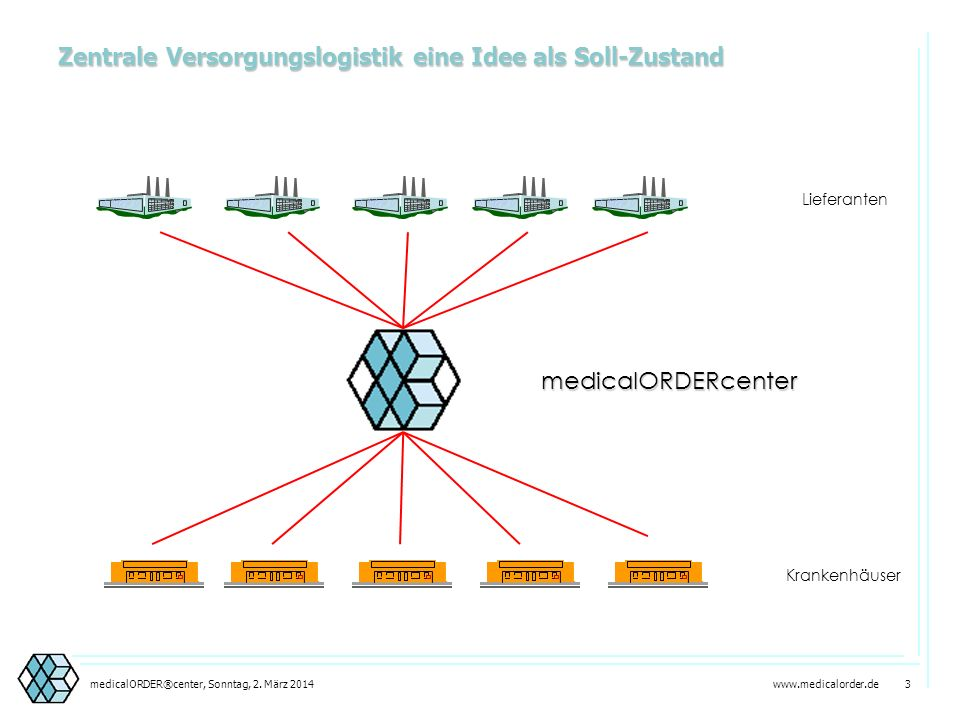 Zentrale Versorgungslogistik eine Idee als Soll-Zustand