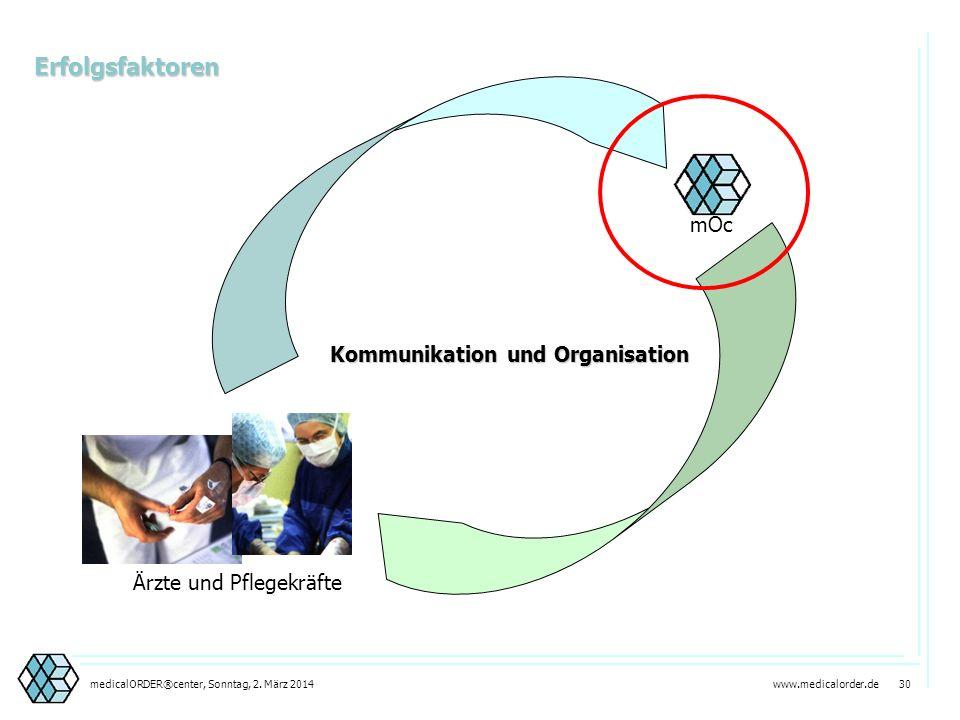Erfolgsfaktoren mOc Kommunikation und Organisation