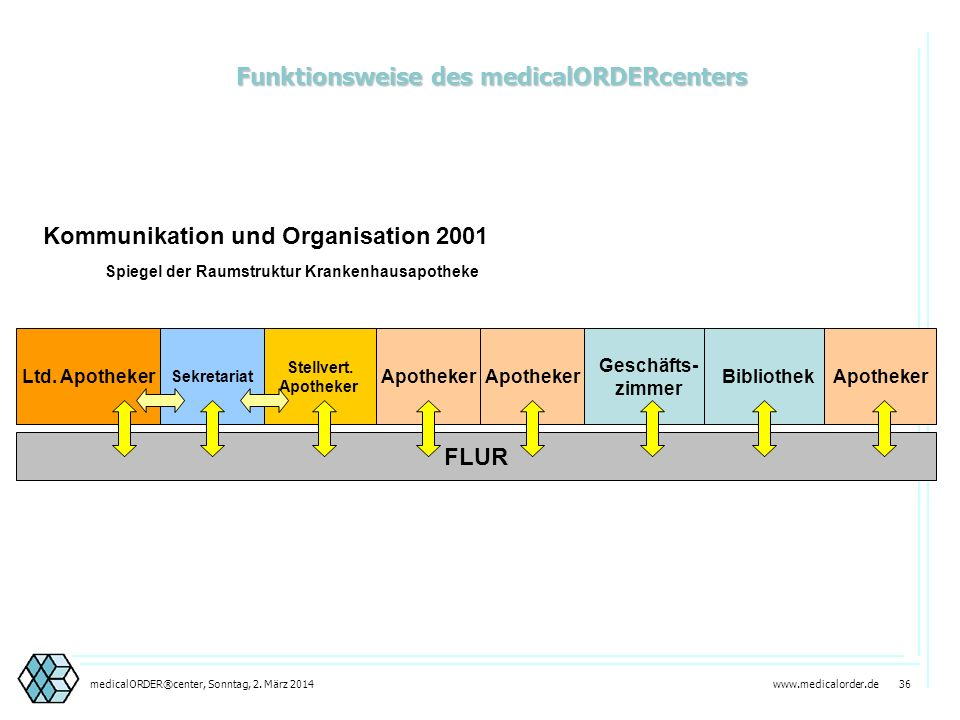Funktionsweise des medicalORDERcenters
