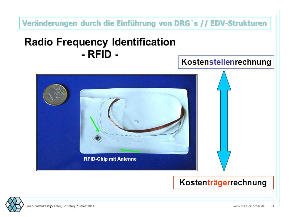 Radio Frequency Identification - RFID -