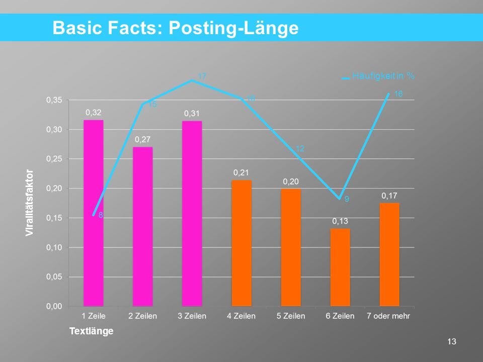Basic Facts: Posting-Länge