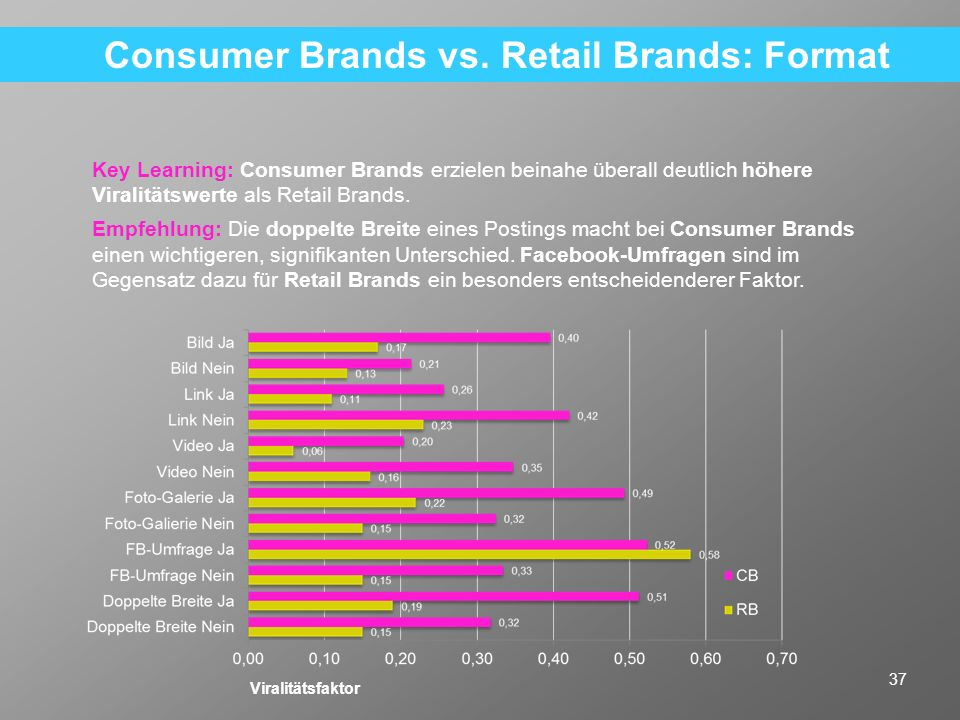Consumer Brands vs. Retail Brands: Format