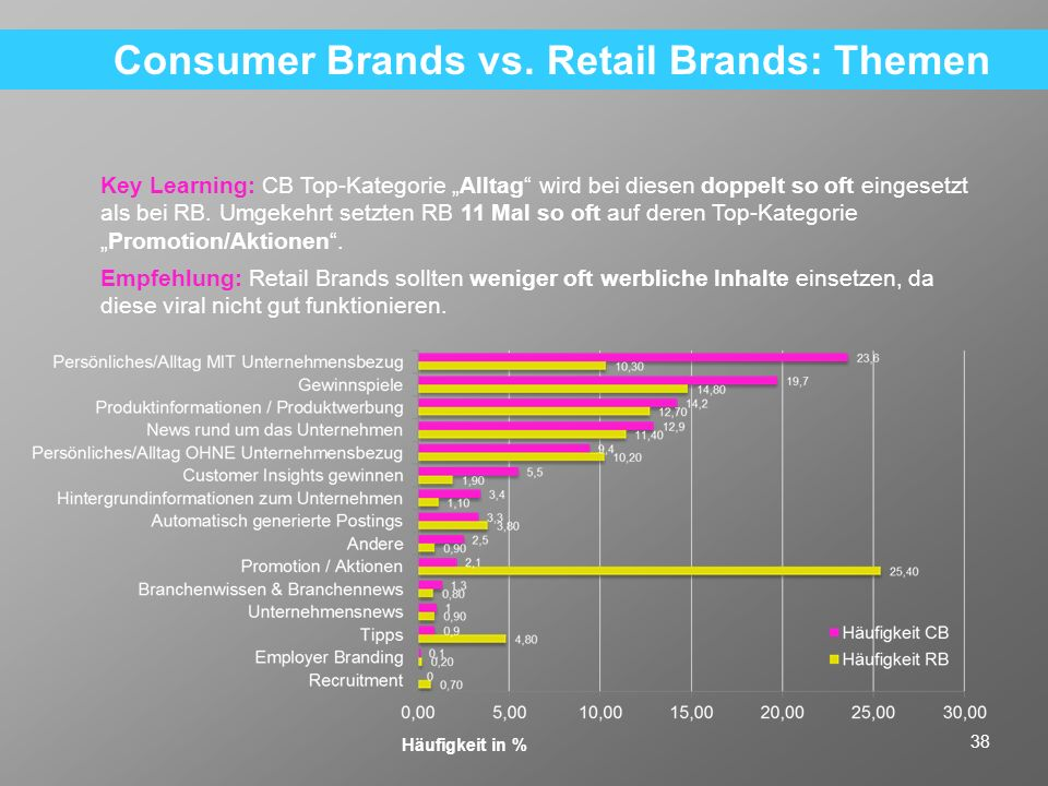 Consumer Brands vs. Retail Brands: Themen