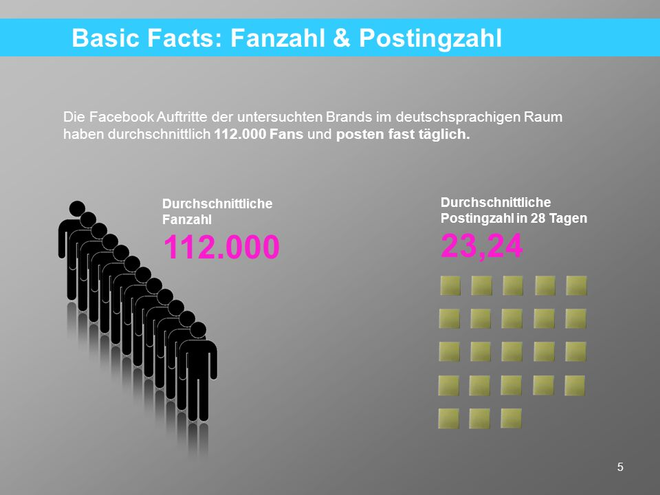 Basic Facts: Fanzahl & Postingzahl