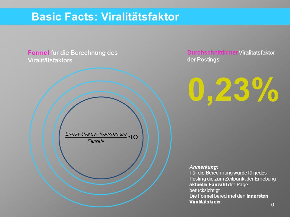 Basic Facts: Viralitätsfaktor