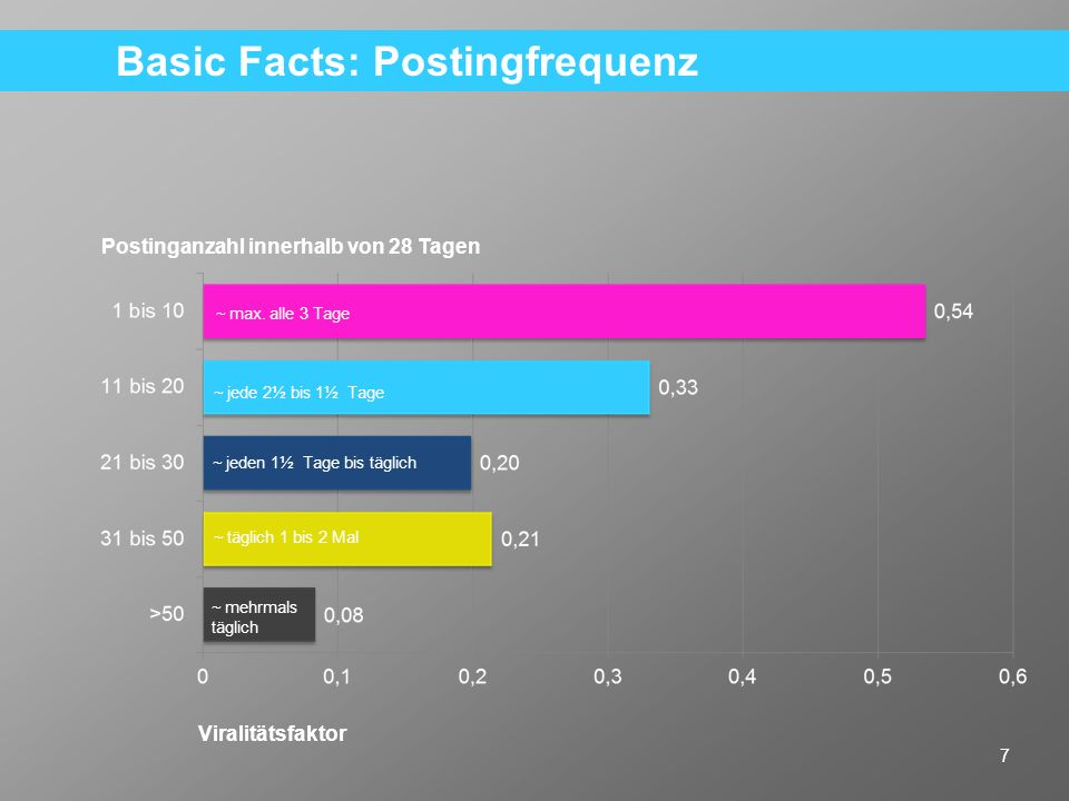 Basic Facts: Postingfrequenz