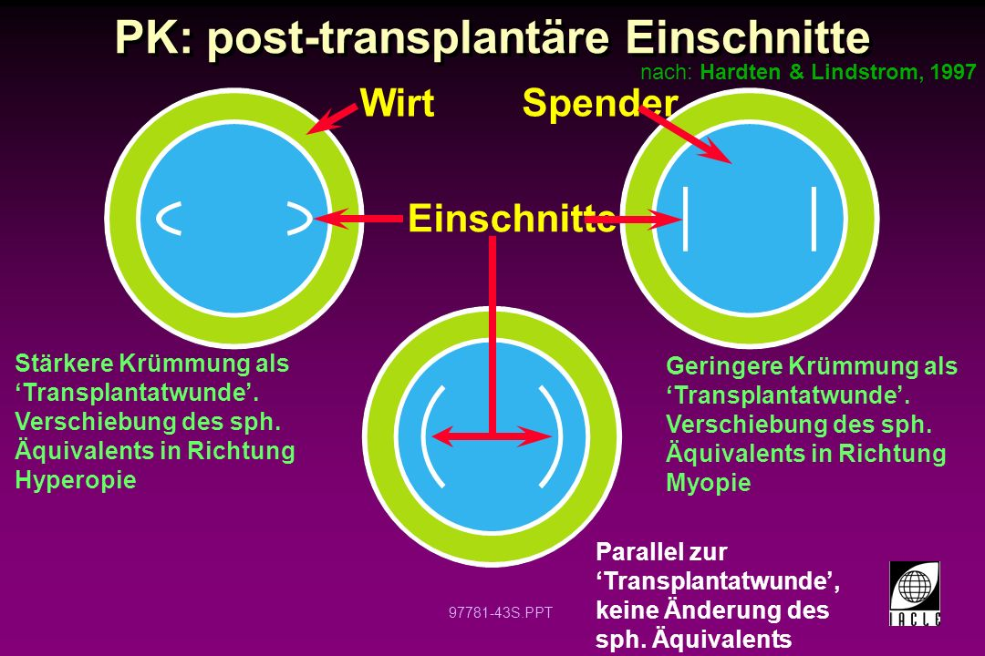 PK: post-transplantäre Einschnitte