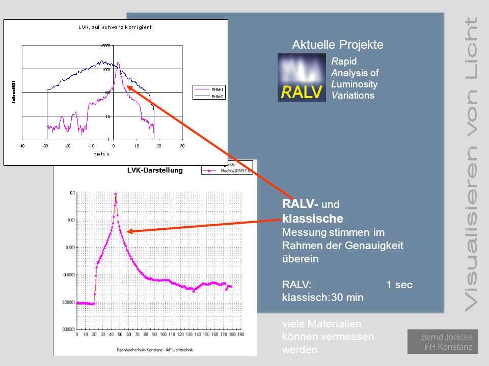 Aktuelle Projekte RALV- und klassische Messung stimmen im