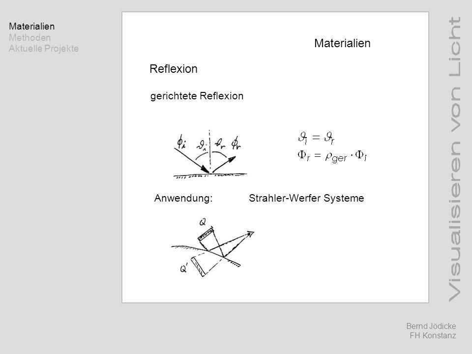 Materialien Reflexion gerichtete Reflexion