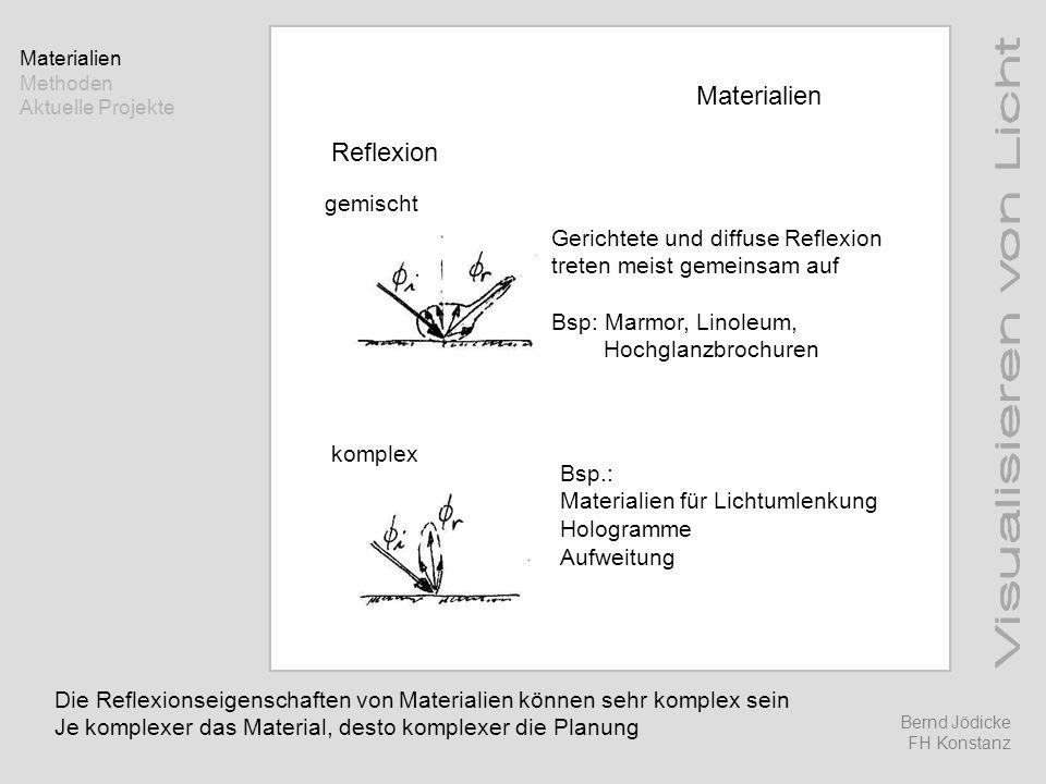 Materialien Reflexion gemischt Gerichtete und diffuse Reflexion