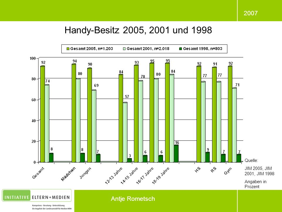 Handy-Besitz 2005, 2001 und 1998 Antje Rometsch Quelle: