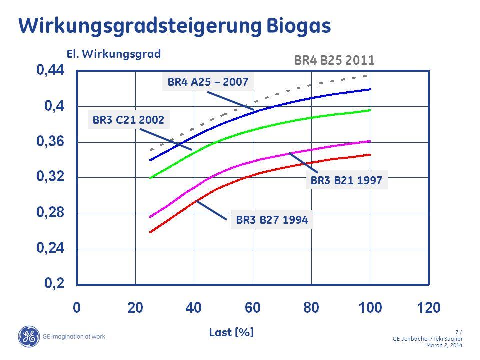 Wirkungsgradsteigerung Biogas