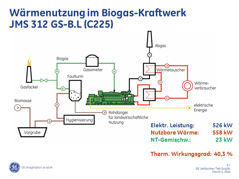 Wärmenutzung im Biogas-Kraftwerk JMS 312 GS-B.L (C225)