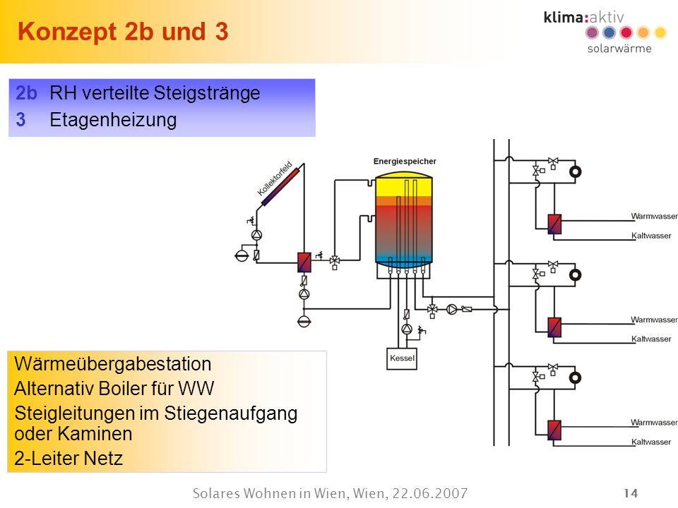 Solares Wohnen in Wien, Wien, 22.06.2007