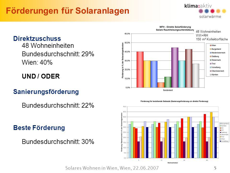 Förderungen für Solaranlagen