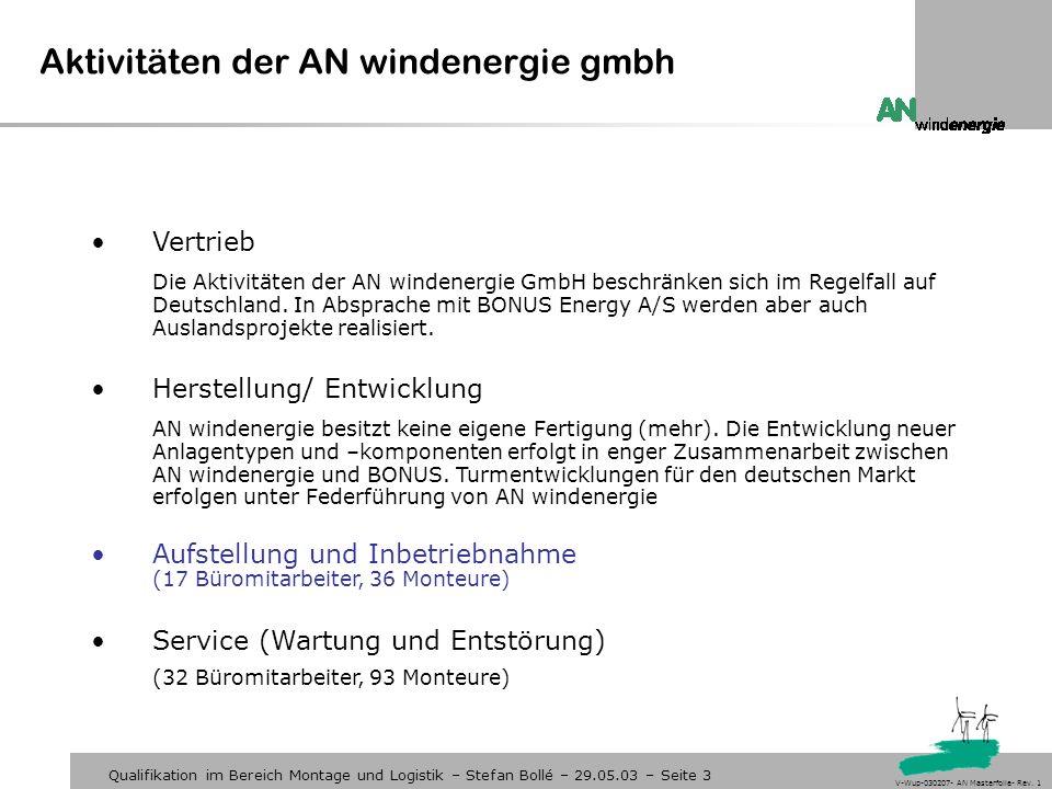 Aktivitäten der AN windenergie gmbh